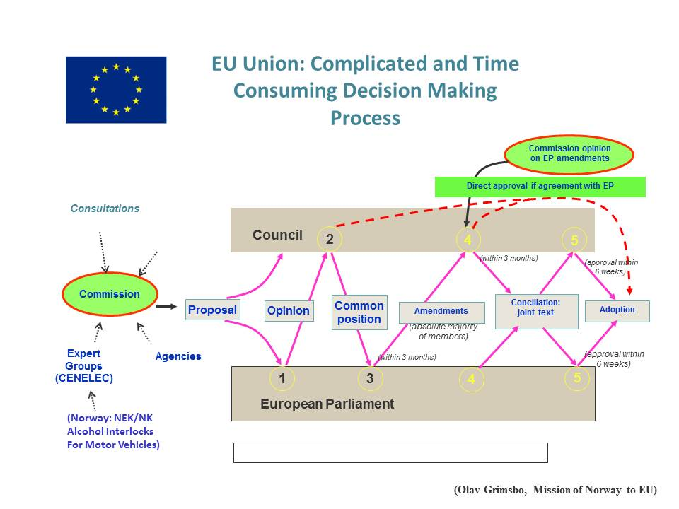 EU, prosessmodell